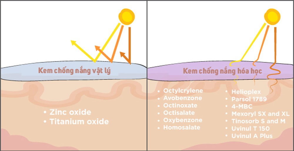 Đặc điểm của kem chống nắng vật lý và hóa học