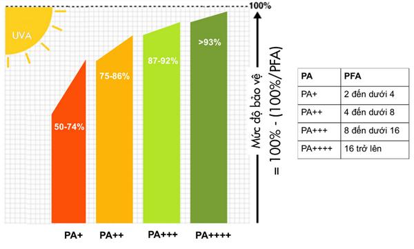 Thang ý nghĩa chỉ số PA trên kem chống nắng