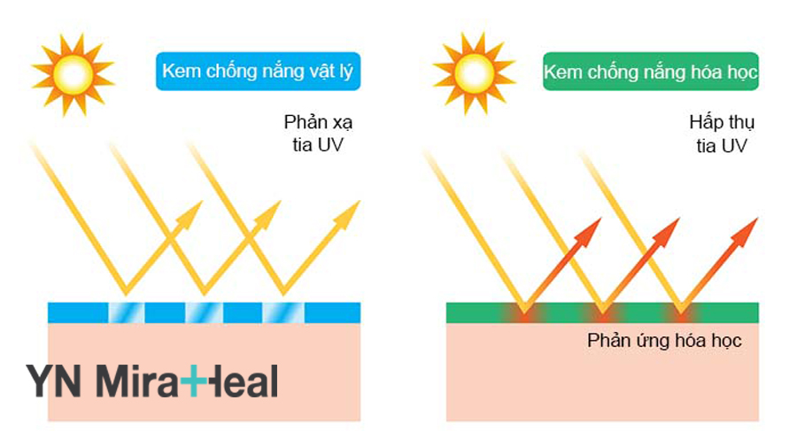 Nguyên lý chống nắng của kem chống nắng vật lý và hóa học