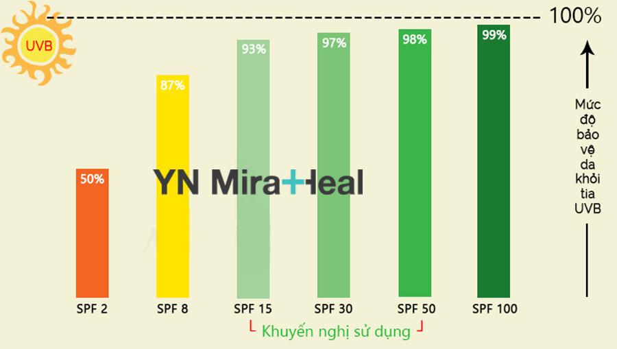 Kem chống nắng cho da nhạy cảm nên có chỉ số SPF30 - 50