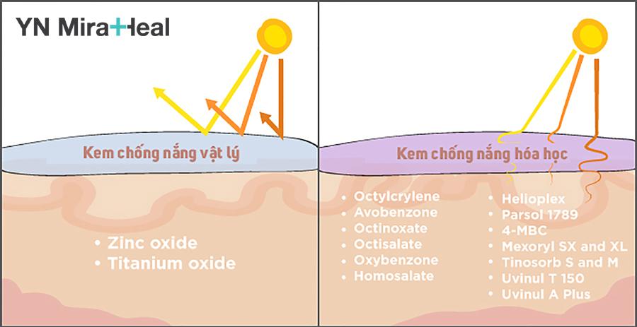 Các chuyên gia Da liễu khuyên dùng kem chống nắng cho da khô dạng vật lý